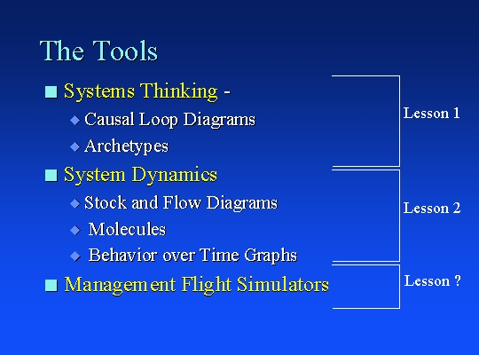 Index The Evolution of Systems Thinking and System Dynamics