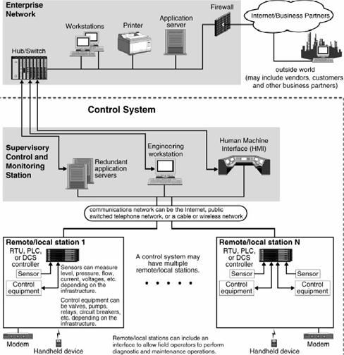 Control systems generic distributed control system with scada sciox Images